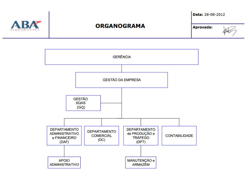 Organograma ABA